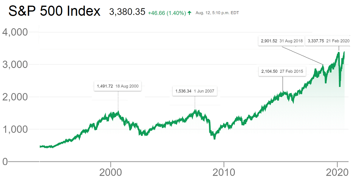 Why is market going up when economy is at it's worst?