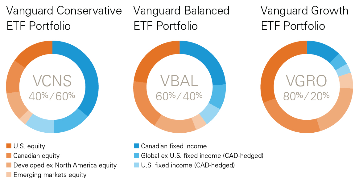 vanguard-etfs-for-rrsp-tfsa